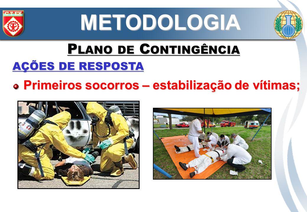METODOLOGIA Plano de Contingência
