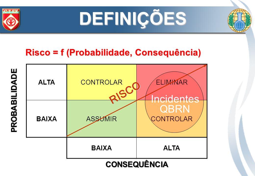 Risco = f (Probabilidade, Consequência)
