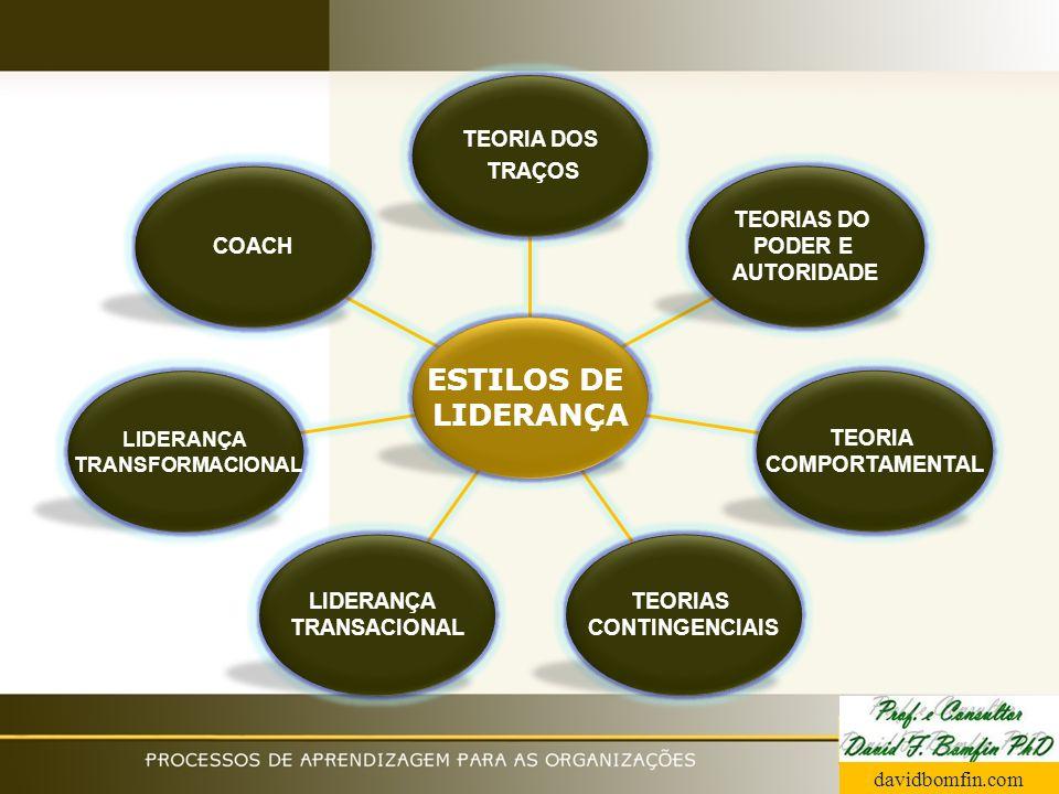 ESTILOS DE COACH TRANSACIONAL TEORIAS CONTINGENCIAIS TEORIA