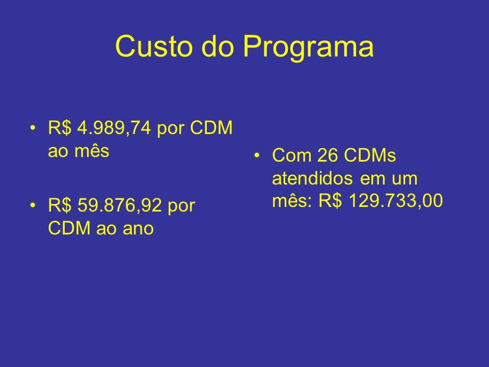 Custo do Programa R$ 4.989,74 por CDM ao mês