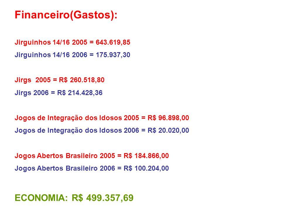 Financeiro(Gastos): ECONOMIA: R$ 499.357,69
