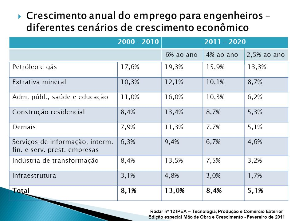 Crescimento anual do emprego para engenheiros – diferentes cenários de crescimento econômico