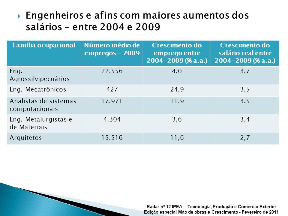 Engenheiros e afins com maiores aumentos dos salários – entre 2004 e 2009