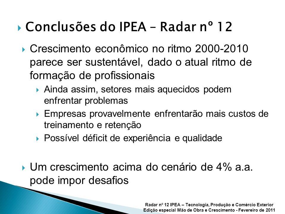 Conclusões do IPEA – Radar nº 12