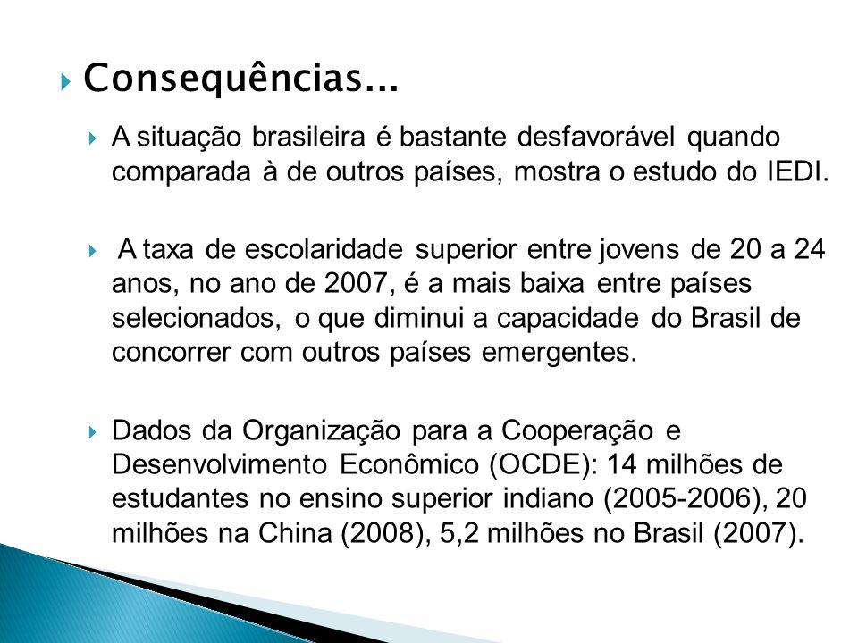 Consequências... A situação brasileira é bastante desfavorável quando comparada à de outros países, mostra o estudo do IEDI.