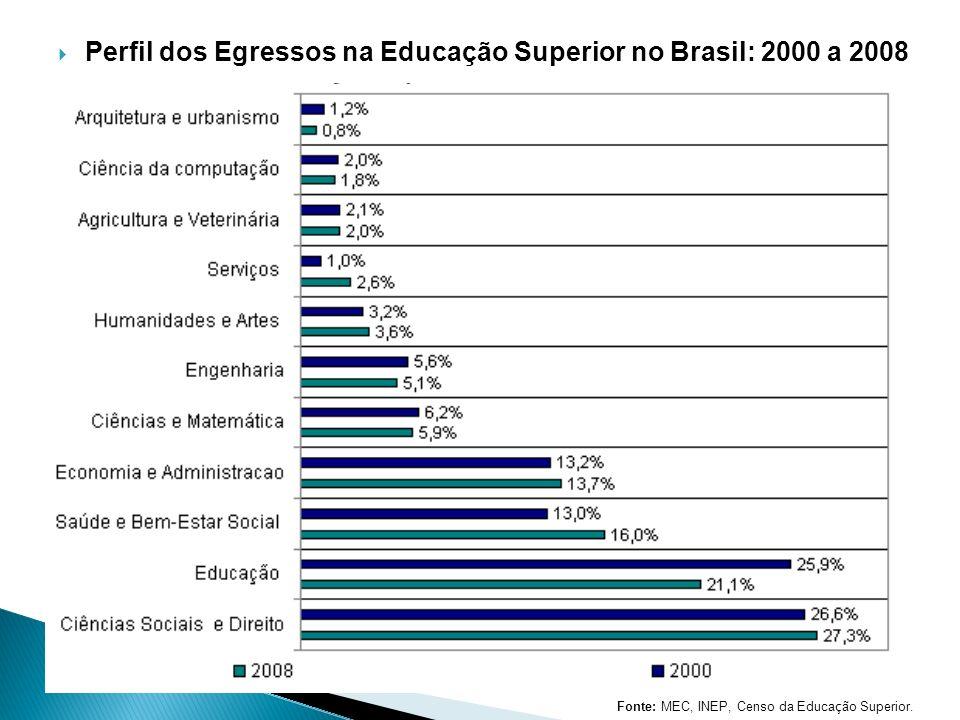 Perfil dos Egressos na Educação Superior no Brasil: 2000 a 2008