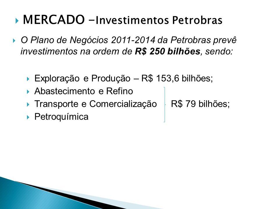 MERCADO -Investimentos Petrobras