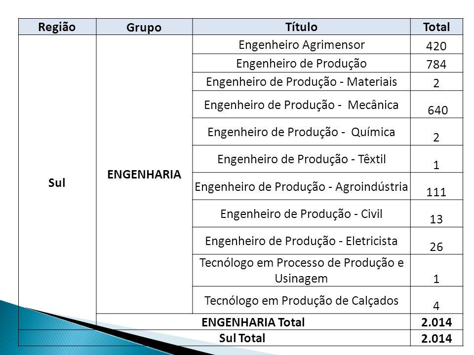 Engenheiro Agrimensor 420 Engenheiro de Produção 784