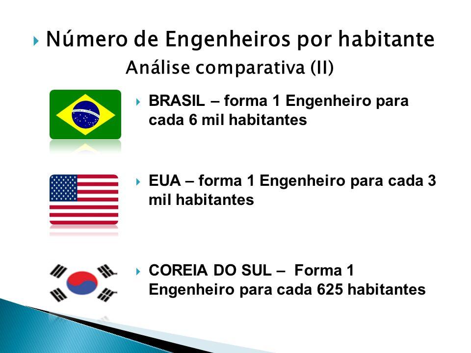Número de Engenheiros por habitante Análise comparativa (II)