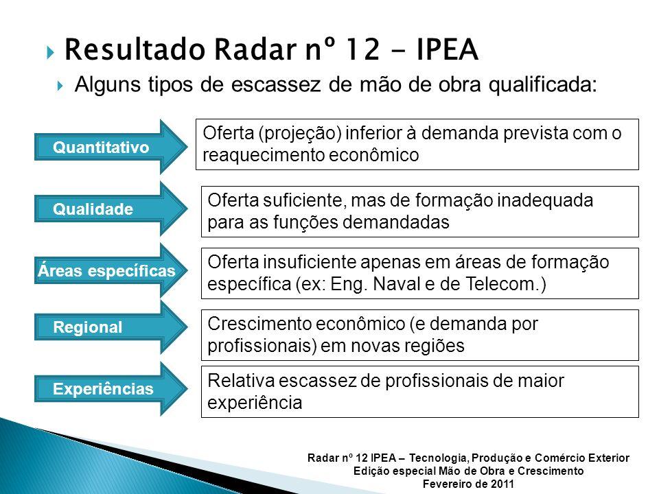 Resultado Radar nº 12 - IPEA