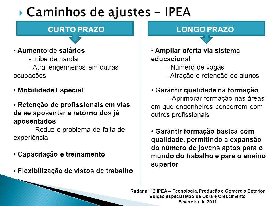 Caminhos de ajustes - IPEA