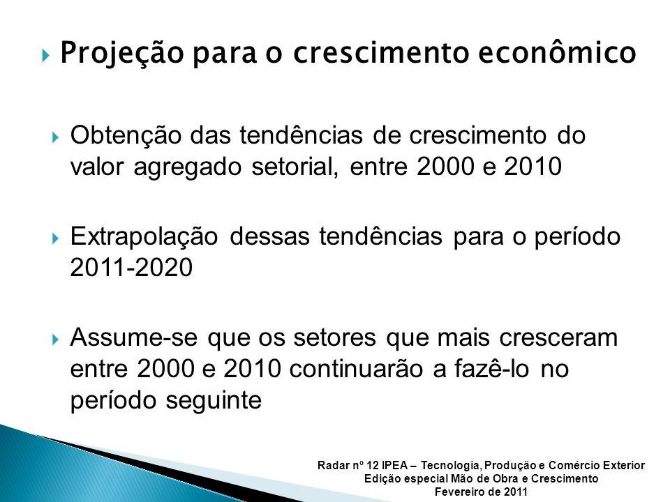 Projeção para o crescimento econômico