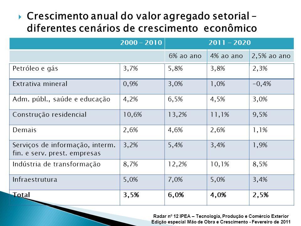 Crescimento anual do valor agregado setorial – diferentes cenários de crescimento econômico