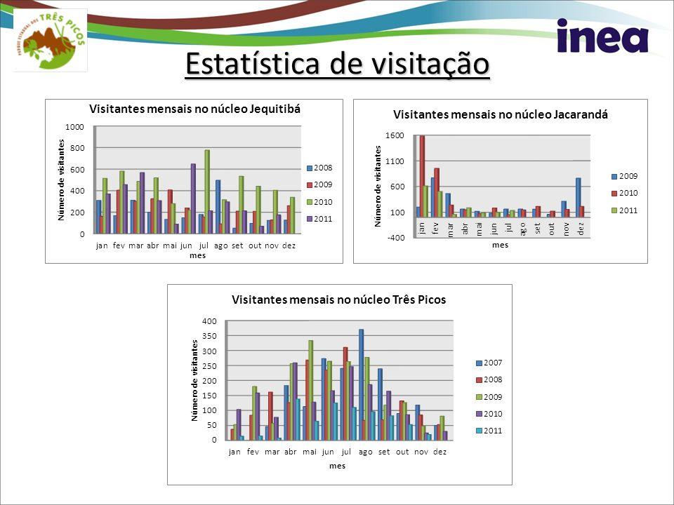 Estatística de visitação