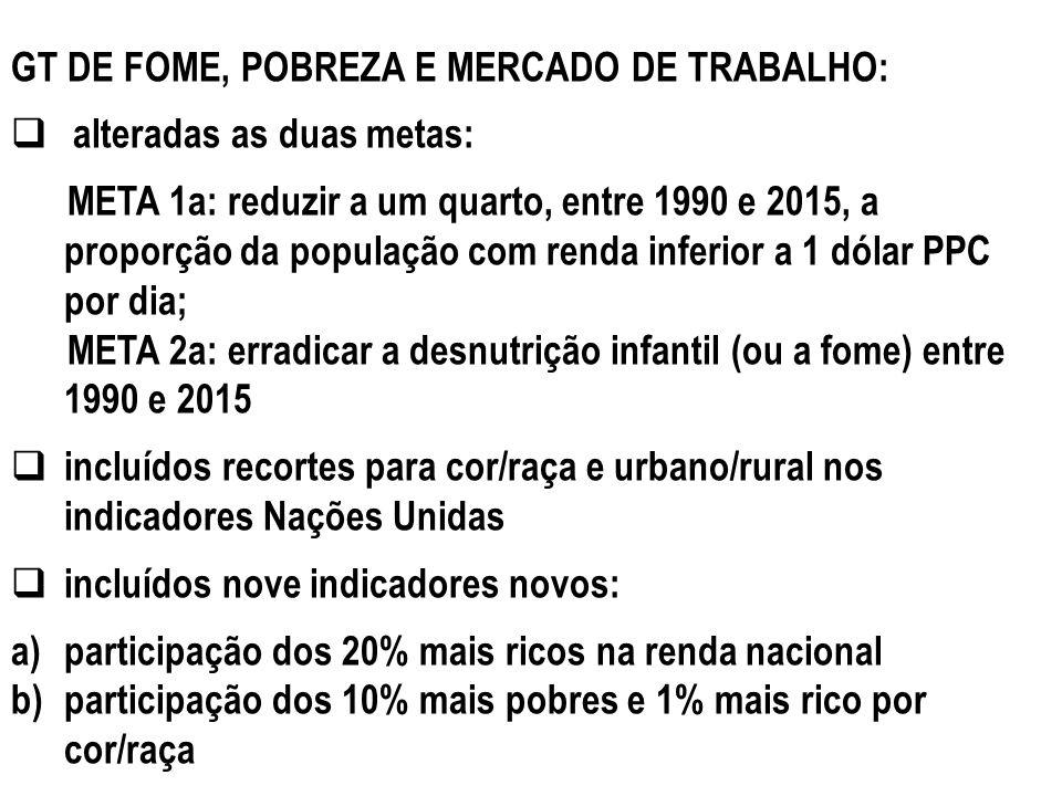 GT DE FOME, POBREZA E MERCADO DE TRABALHO: