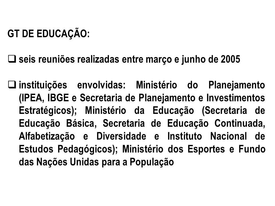 GT DE EDUCAÇÃO: seis reuniões realizadas entre março e junho de 2005.