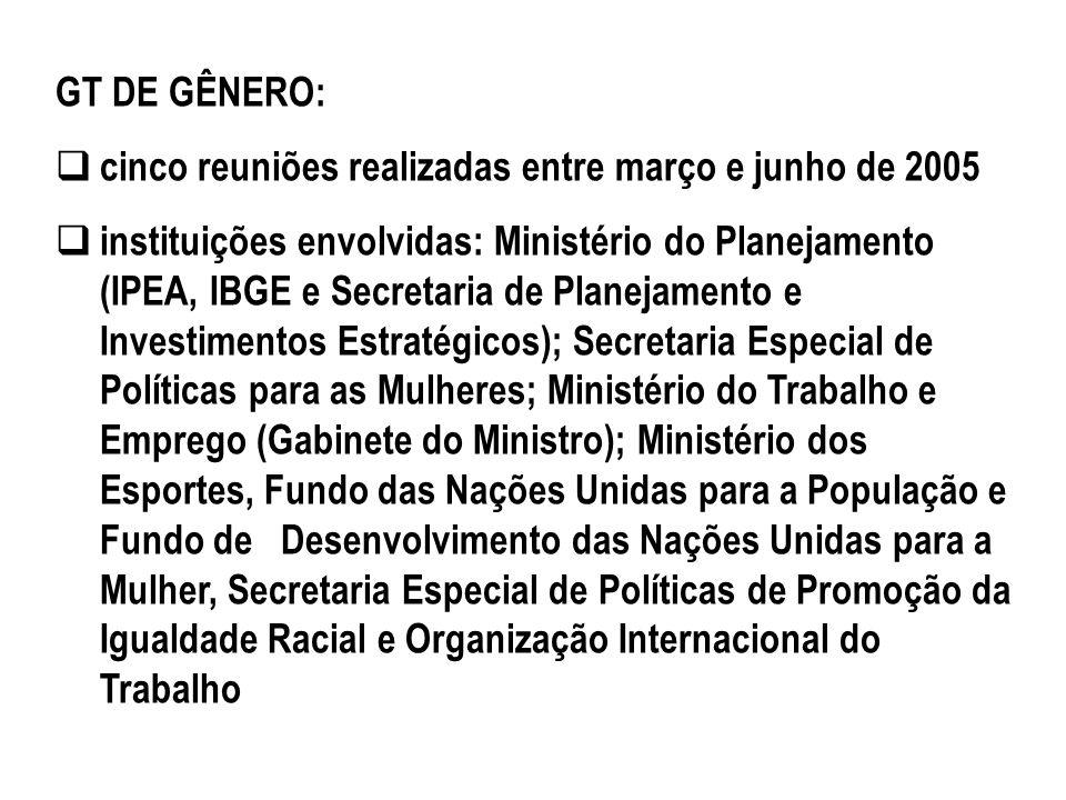 GT DE GÊNERO: cinco reuniões realizadas entre março e junho de 2005.