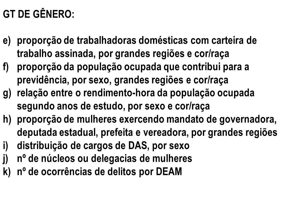 GT DE GÊNERO: proporção de trabalhadoras domésticas com carteira de trabalho assinada, por grandes regiões e cor/raça.