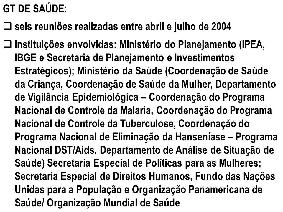GT DE SAÚDE: seis reuniões realizadas entre abril e julho de 2004.