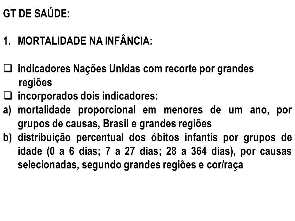 GT DE SAÚDE: MORTALIDADE NA INFÂNCIA: indicadores Nações Unidas com recorte por grandes. regiões.