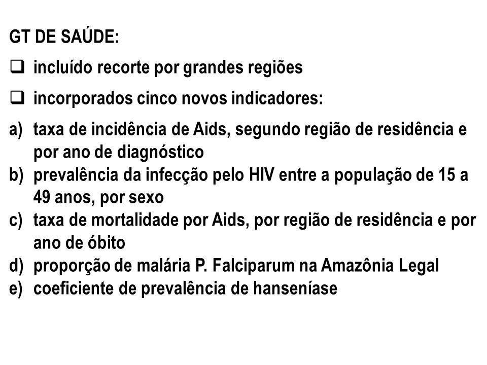 GT DE SAÚDE: incluído recorte por grandes regiões. incorporados cinco novos indicadores: