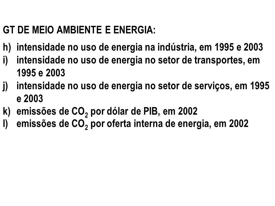GT DE MEIO AMBIENTE E ENERGIA: