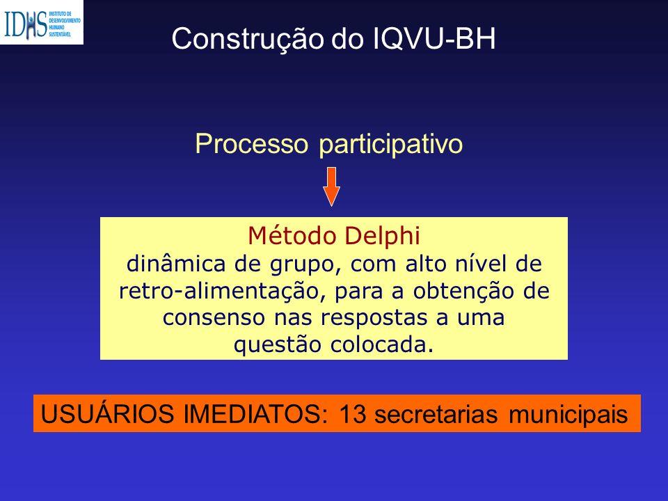 Construção do IQVU-BH Processo participativo