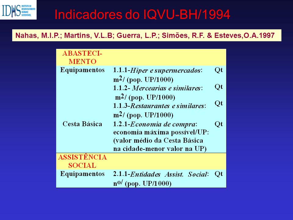 Indicadores do IQVU-BH/1994