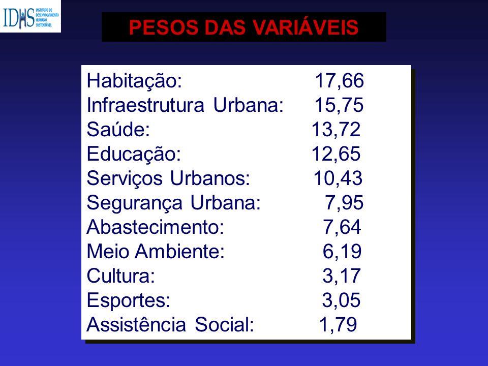 PESOS DAS VARIÁVEIS Habitação: 17,66. Infraestrutura Urbana: 15,75. Saúde: 13,72.