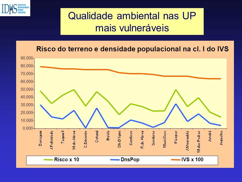 Qualidade ambiental nas UP mais vulneráveis
