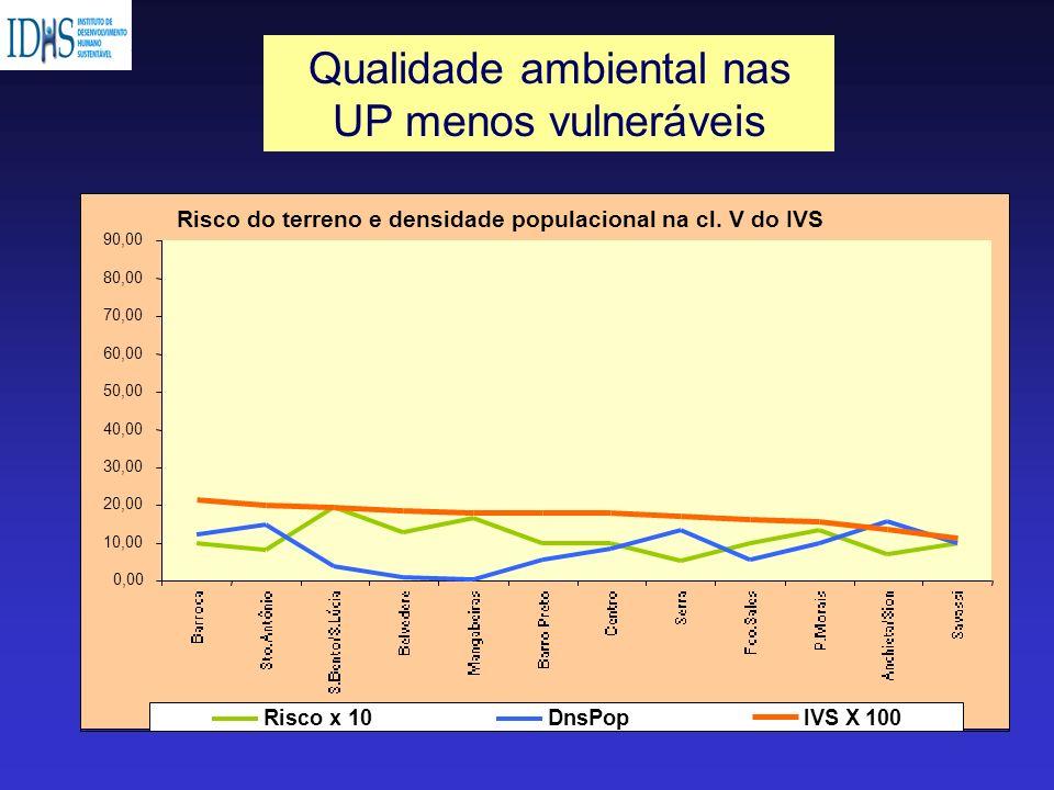 Qualidade ambiental nas UP menos vulneráveis