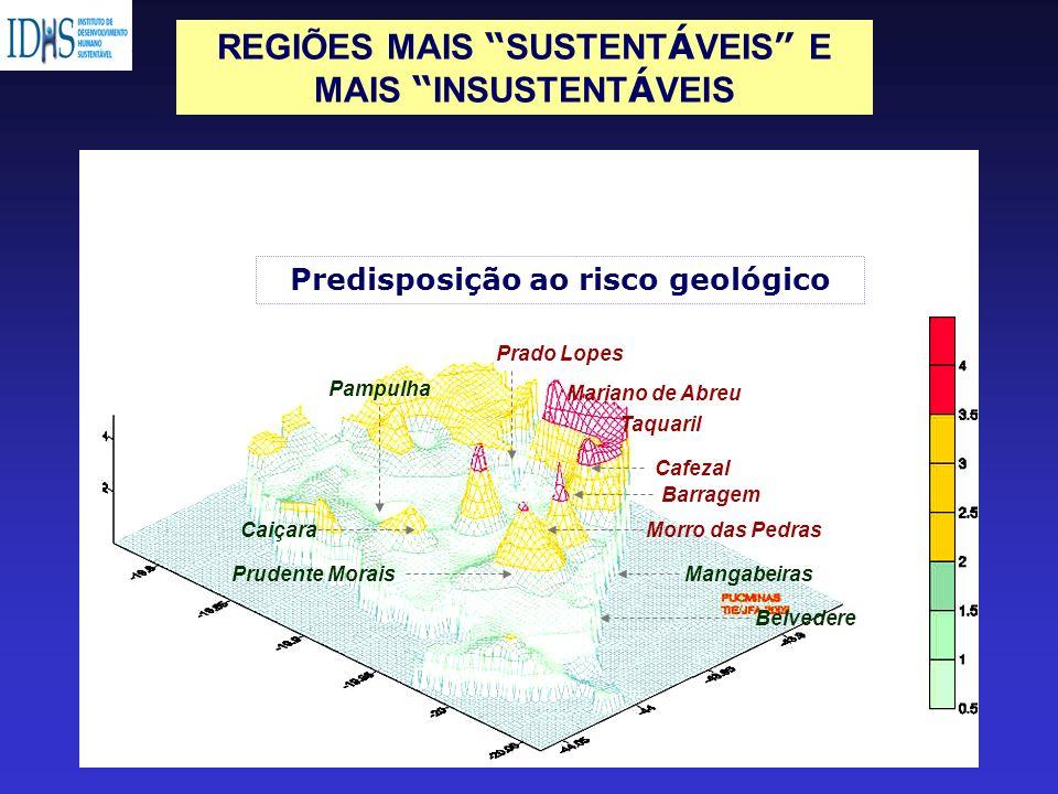 REGIÕES MAIS SUSTENTÁVEIS E Predisposição ao risco geológico