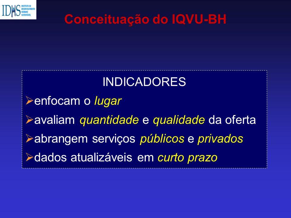 Conceituação do IQVU-BH