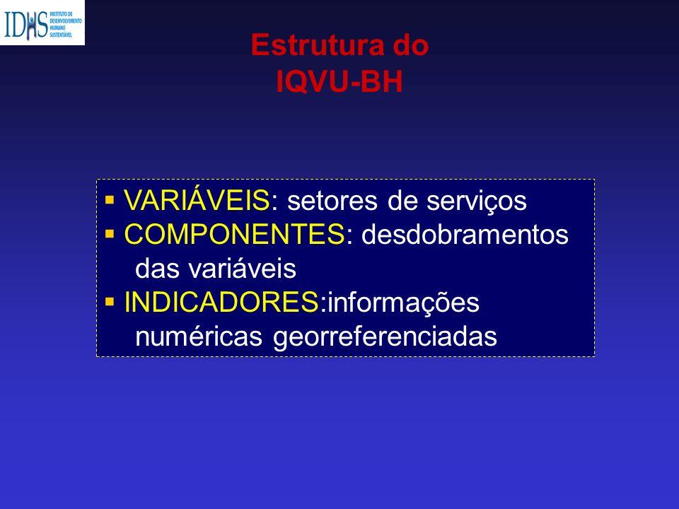 Estrutura do IQVU-BH VARIÁVEIS: setores de serviços