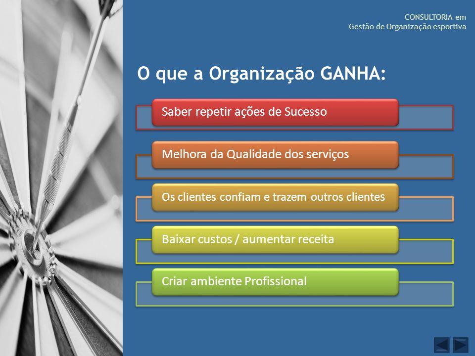 O que a Organização GANHA: