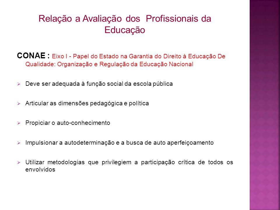 Relação a Avaliação dos Profissionais da Educação