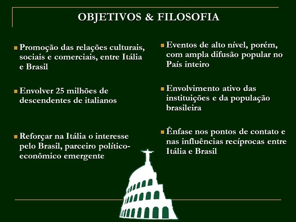OBJETIVOS & FILOSOFIA Eventos de alto nível, porém, com ampla difusão popular no País inteiro.