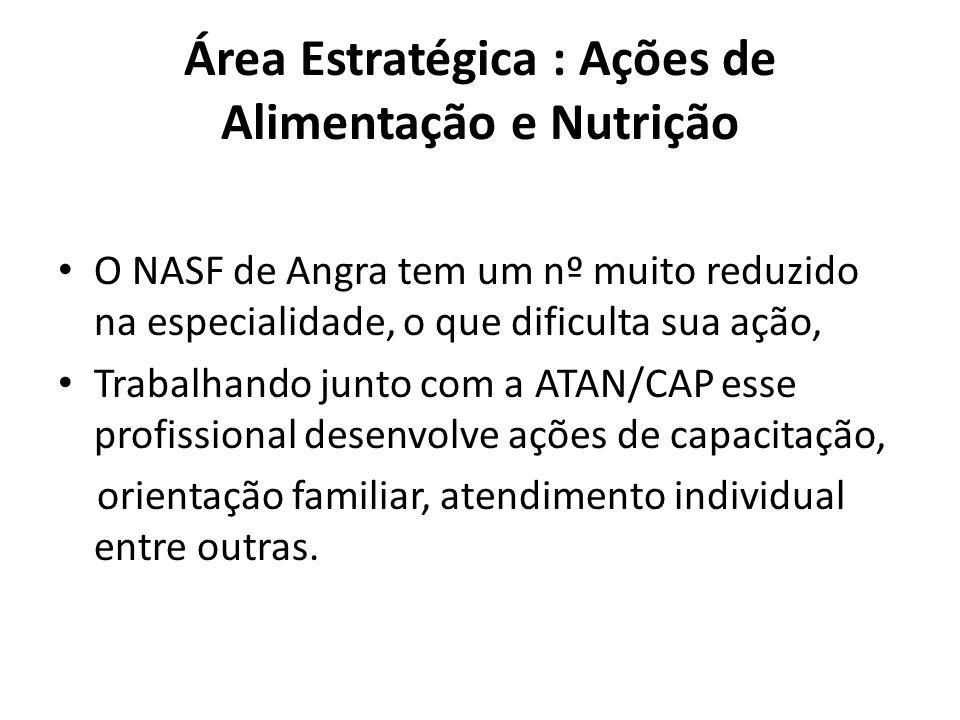 Área Estratégica : Ações de Alimentação e Nutrição