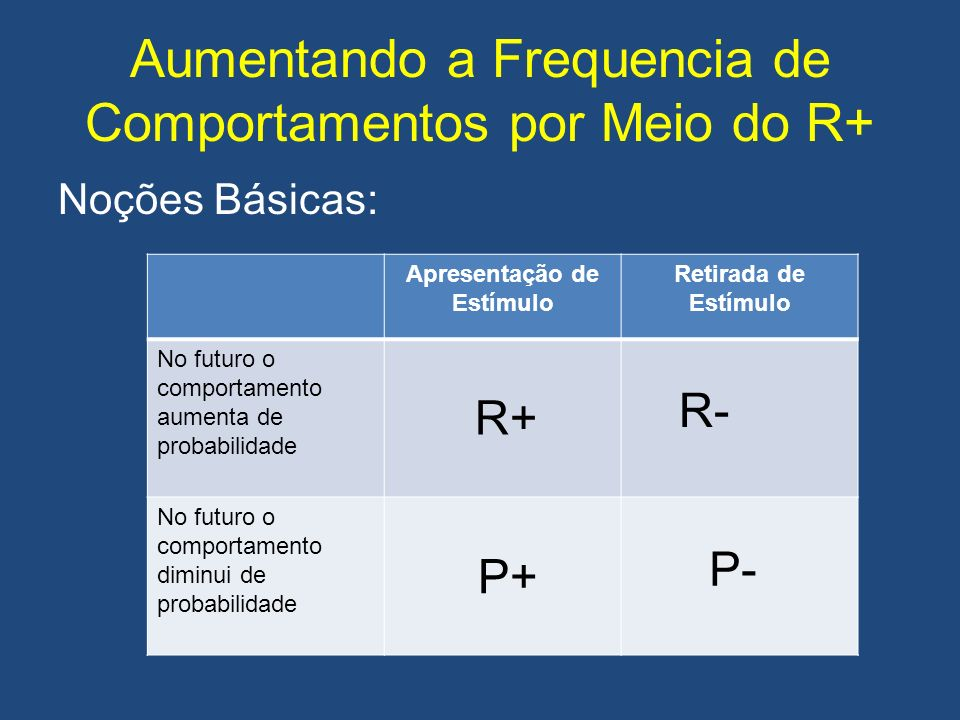 Aumentando a Frequencia de Comportamentos por Meio do R+