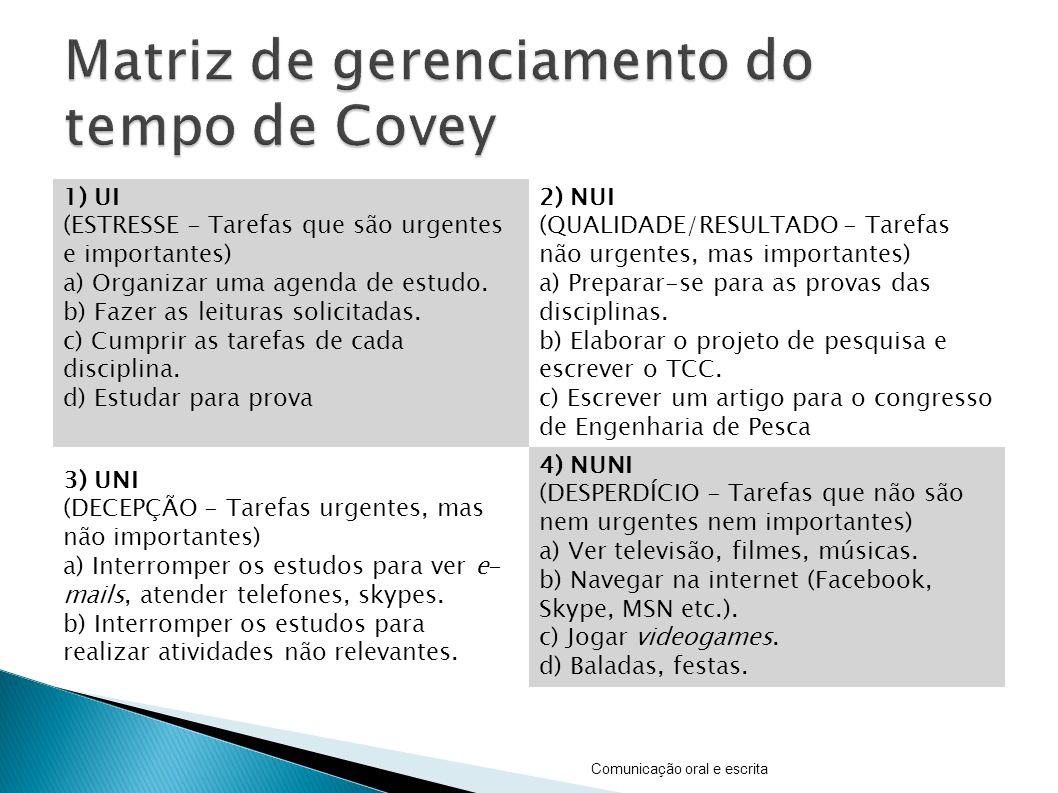 Matriz de gerenciamento do tempo de Covey