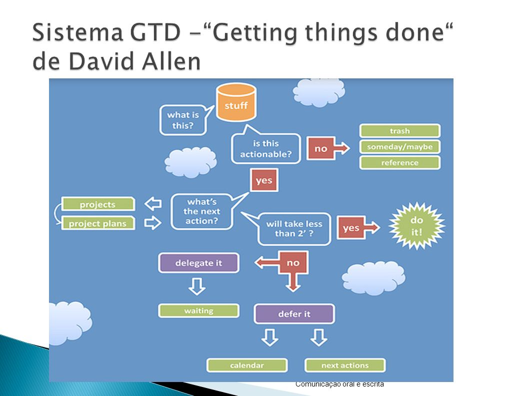 Sistema GTD - Getting things done de David Allen