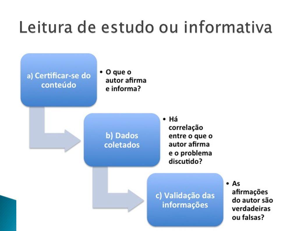 Leitura de estudo ou informativa