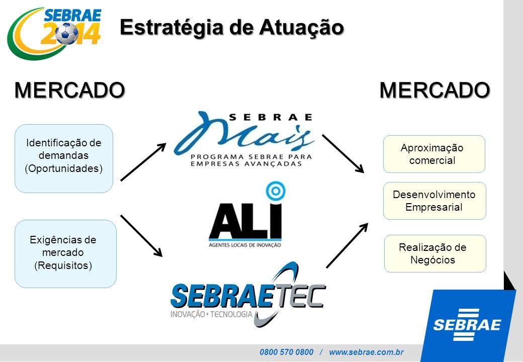 Estratégia de Atuação MERCADO MERCADO