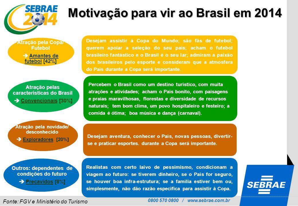 Motivação para vir ao Brasil em 2014