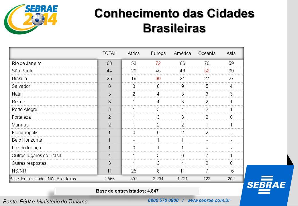 Conhecimento das Cidades Brasileiras Base de entrevistados: 4.847
