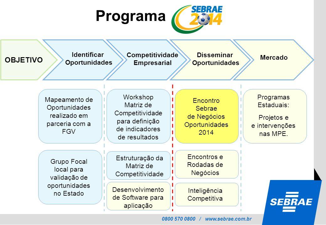 Programa OBJETIVO Identificar Oportunidades Competitividade