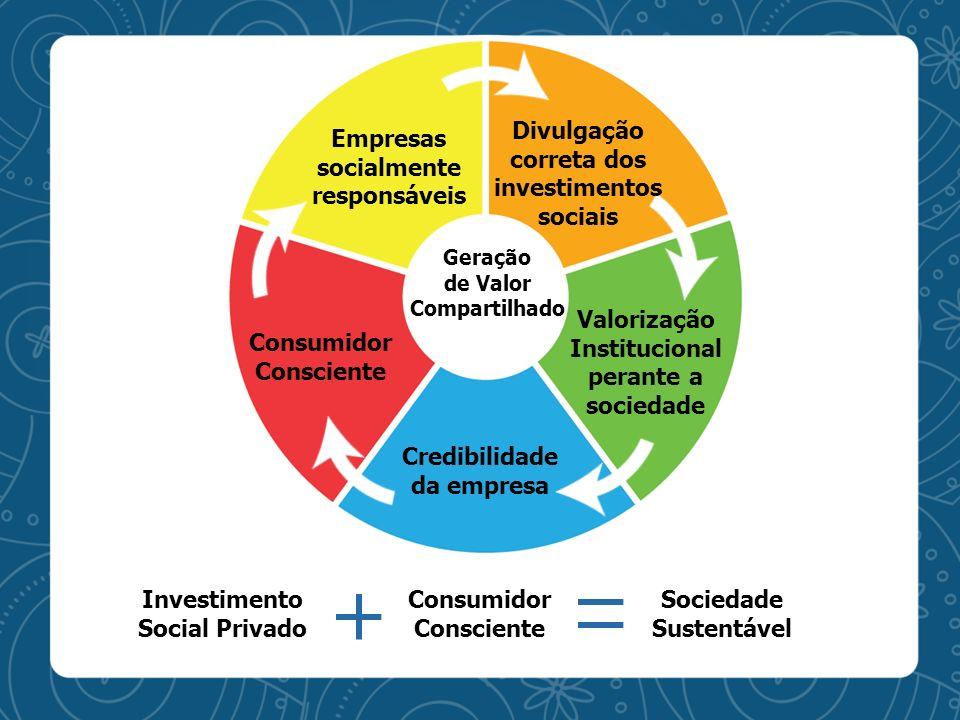Divulgação correta dos investimentos sociais