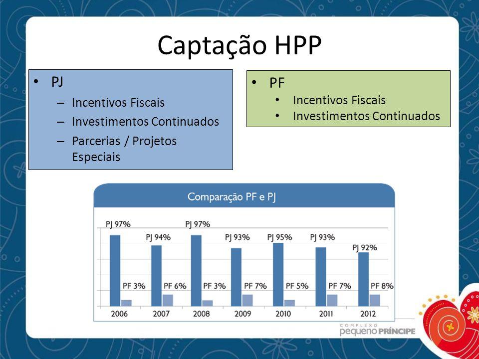 Captação HPP PJ PF Incentivos Fiscais Incentivos Fiscais