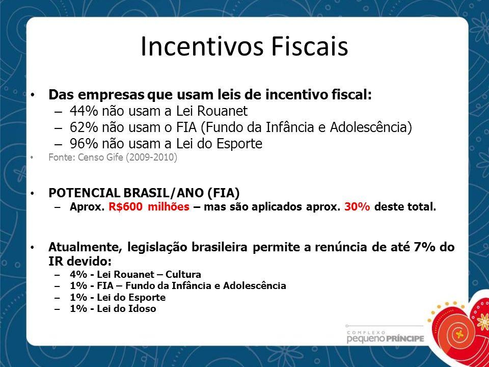 Incentivos Fiscais Das empresas que usam leis de incentivo fiscal: