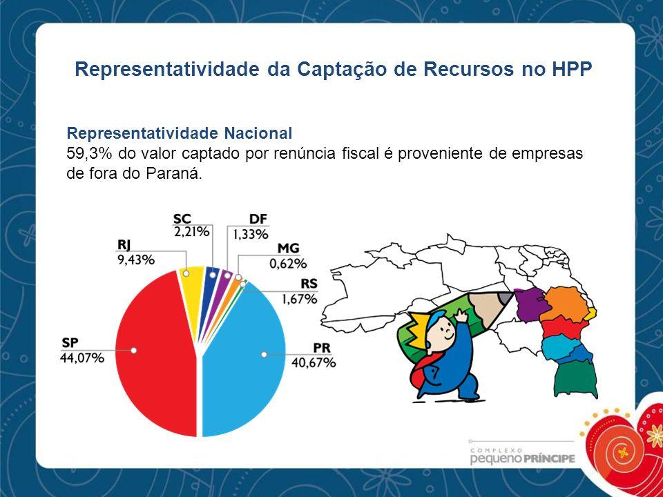 Representatividade da Captação de Recursos no HPP